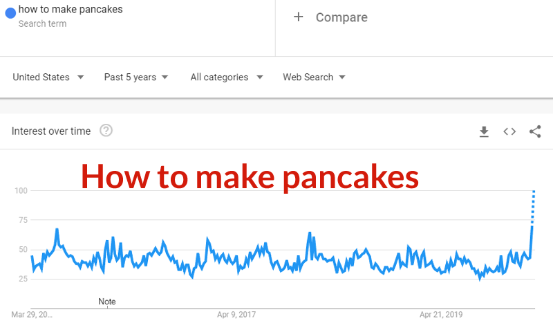 Screenshot of Google Trends for How to Make Pancakes, which is currently trending