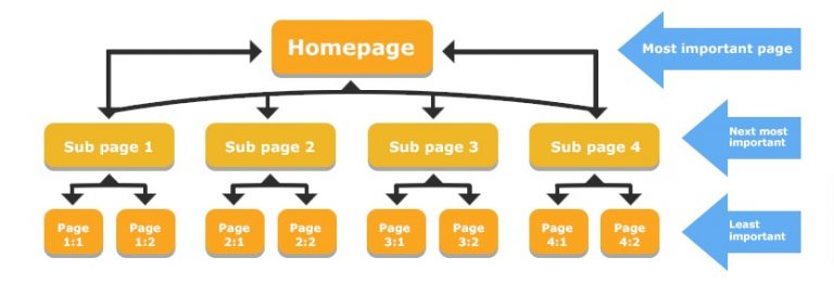 8 Google SEO Tips for Page One Results