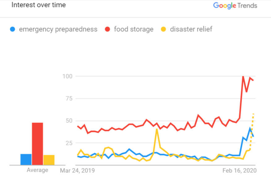 searches for emergency preparedness