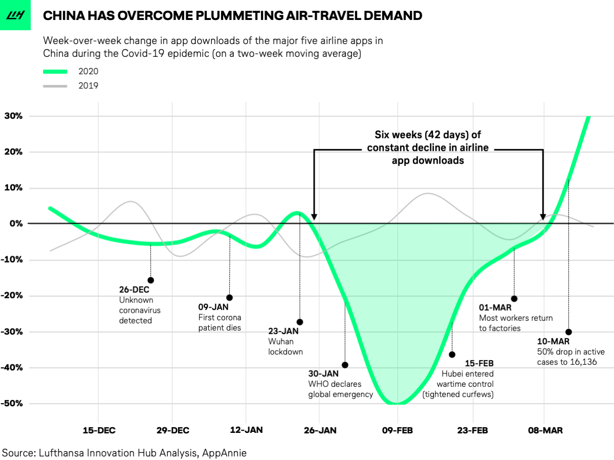 How the Coronavirus Pandemic Has Impacted the Travel Industry