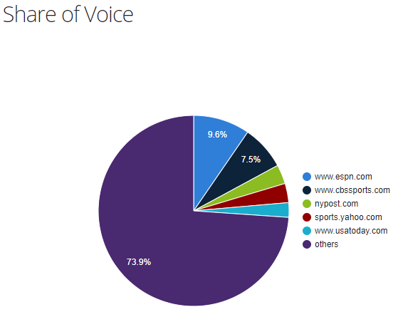 Sports publishers share of voice in the US