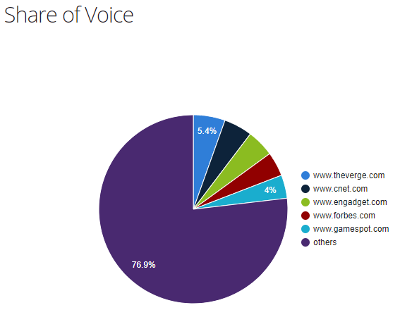 Technology publishers share of voice in the US