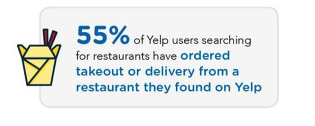 Yelp helps people find new restaurants
