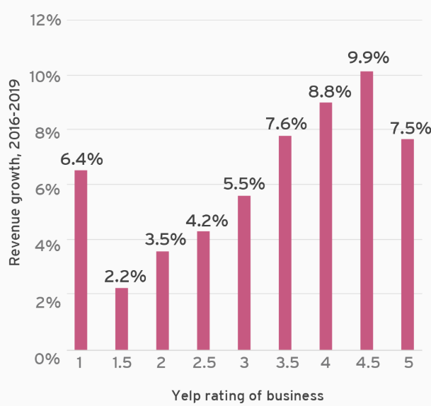 Highly-rated businesses on Yelp grow more