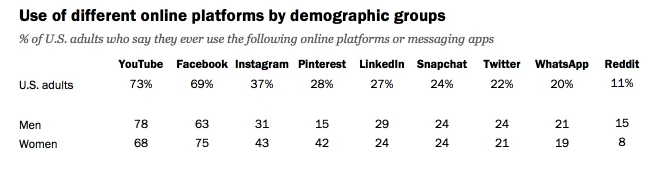 Online platform use by demographics