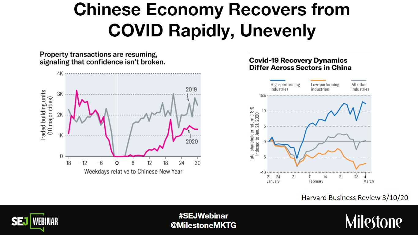 china recovery