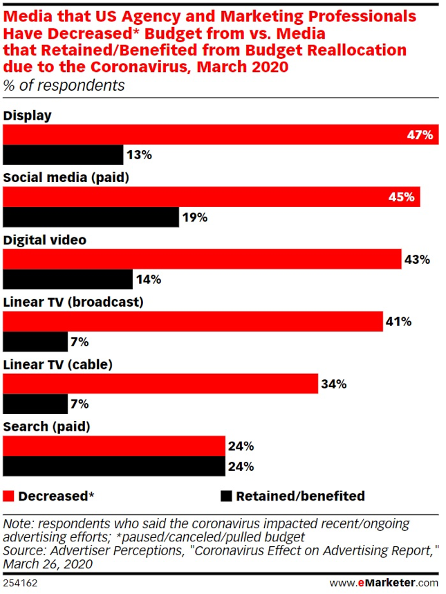 covid emarketer study