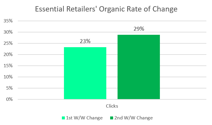SEO in the Age of COVID-19: Organic Impacts on the Retail Industry