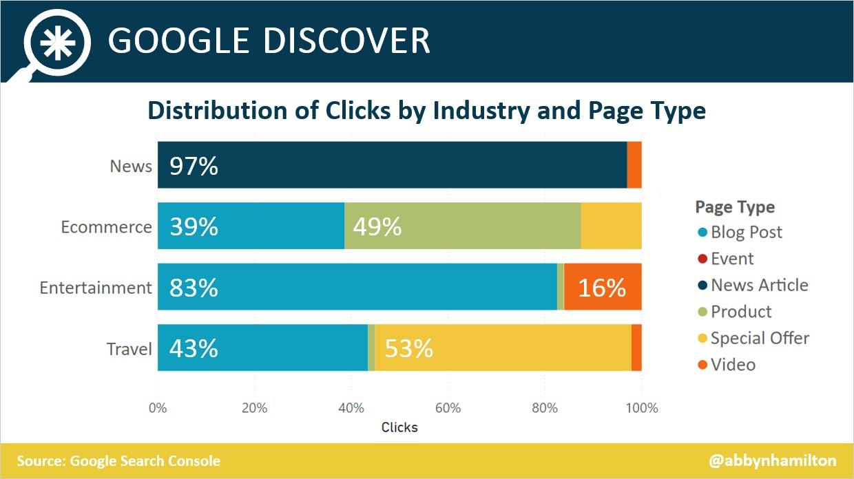Google Discover Clicks by Industry and Page Type