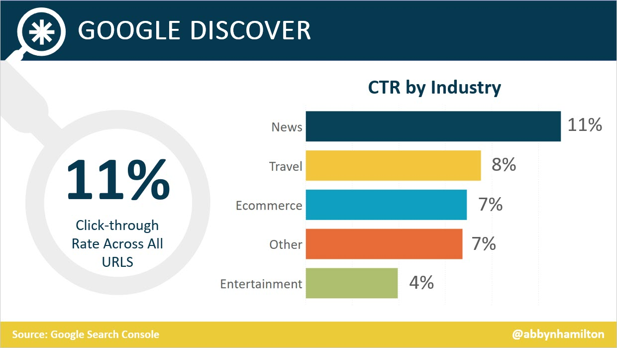 Google Discover Click-Through Rate