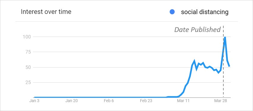 Google Trends Social Distancing