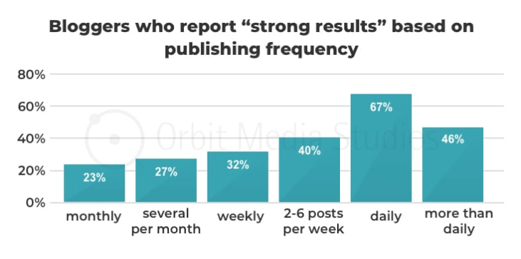 Strong results in content marketing via frequency of publication