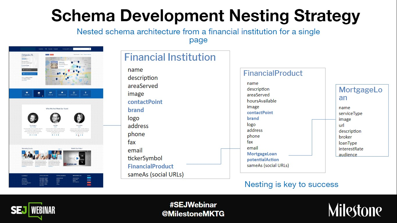Schema Development Nesting Strategy