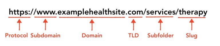 structure of a URL