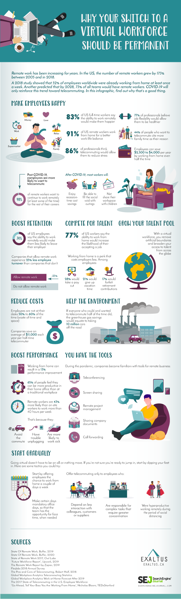 virtual workforce infographic