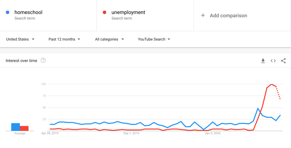 google trends youtube searches covid challenges