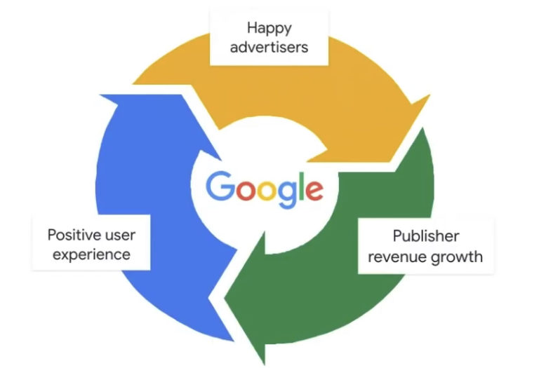 Google's Monetization Policies for Publishers & Advertisers