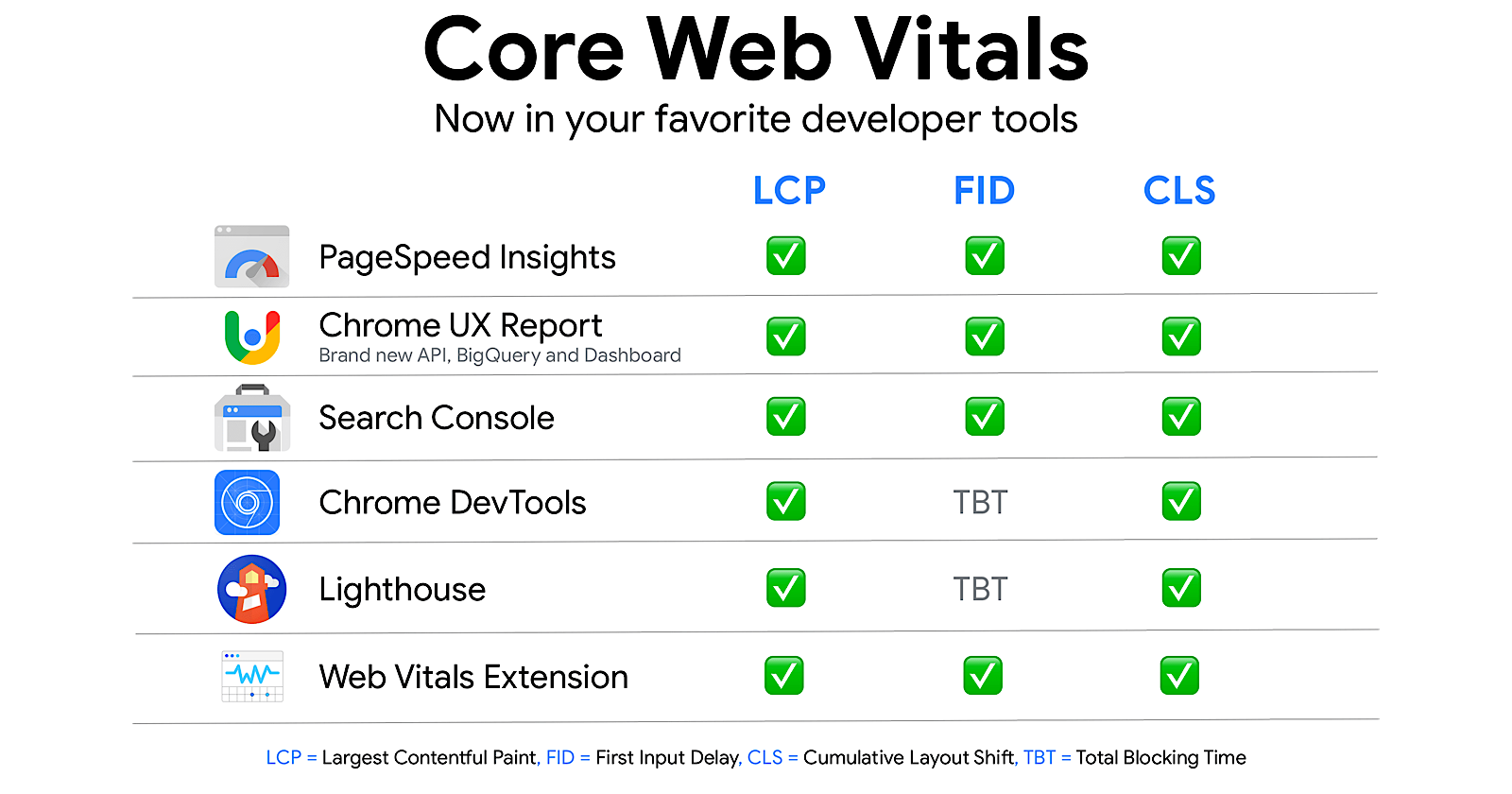 Google Now Has 6 Ways to Measure Core Web Vitals - Search Engine Journal