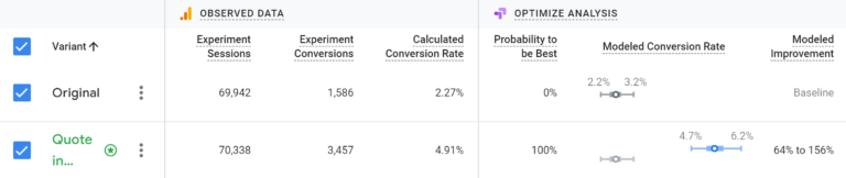 A/B test example from Google Optimize
