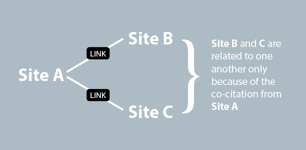 Co-Citation & Co-Occurrence: How Important Are They for SEO Today?