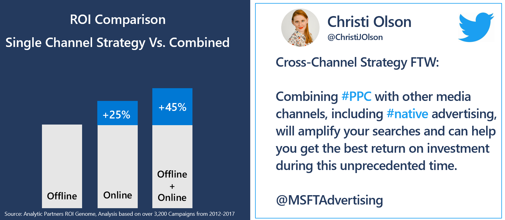 ROI comparison of single channel strategy versus a combined cross channel strategy. Showing that multiple digital strategies have a +25% increase in ROI and combining multiple online strategies and offline increase revenue up to 45%.