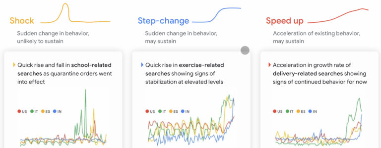 Google Lists 5 Key Trends Shaping Consumer Behavior Amid COVID-19