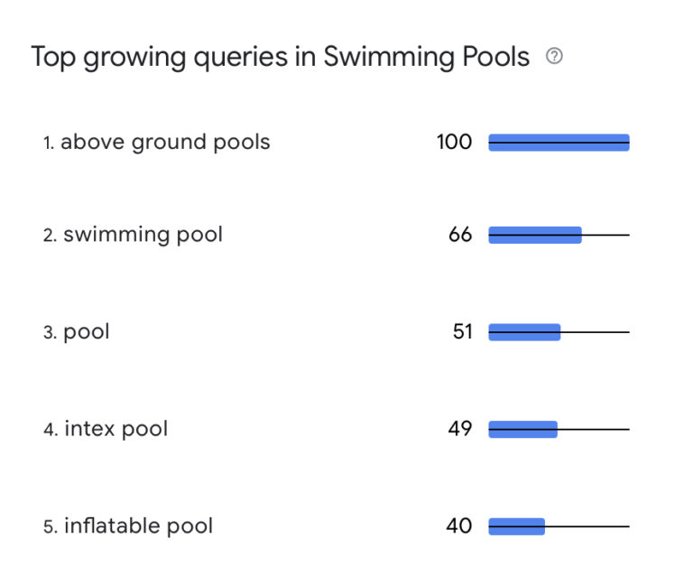 Google Reveals the Fastest Growing Product Categories in Search Results