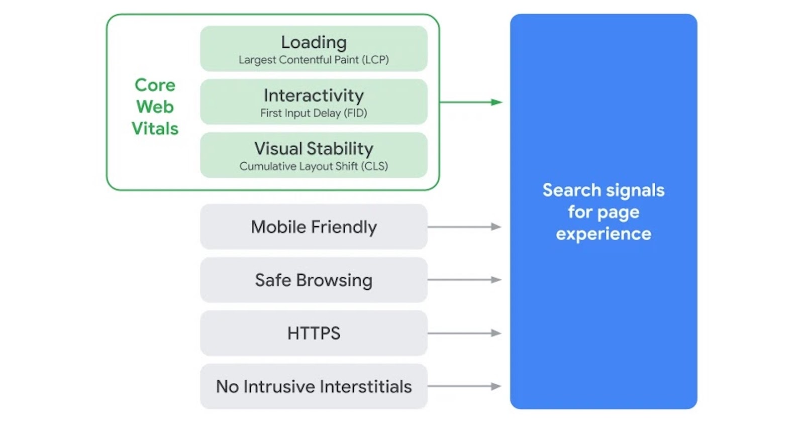 Google�s Core Web Vitals to Become Ranking Signals - Search Engine Journal