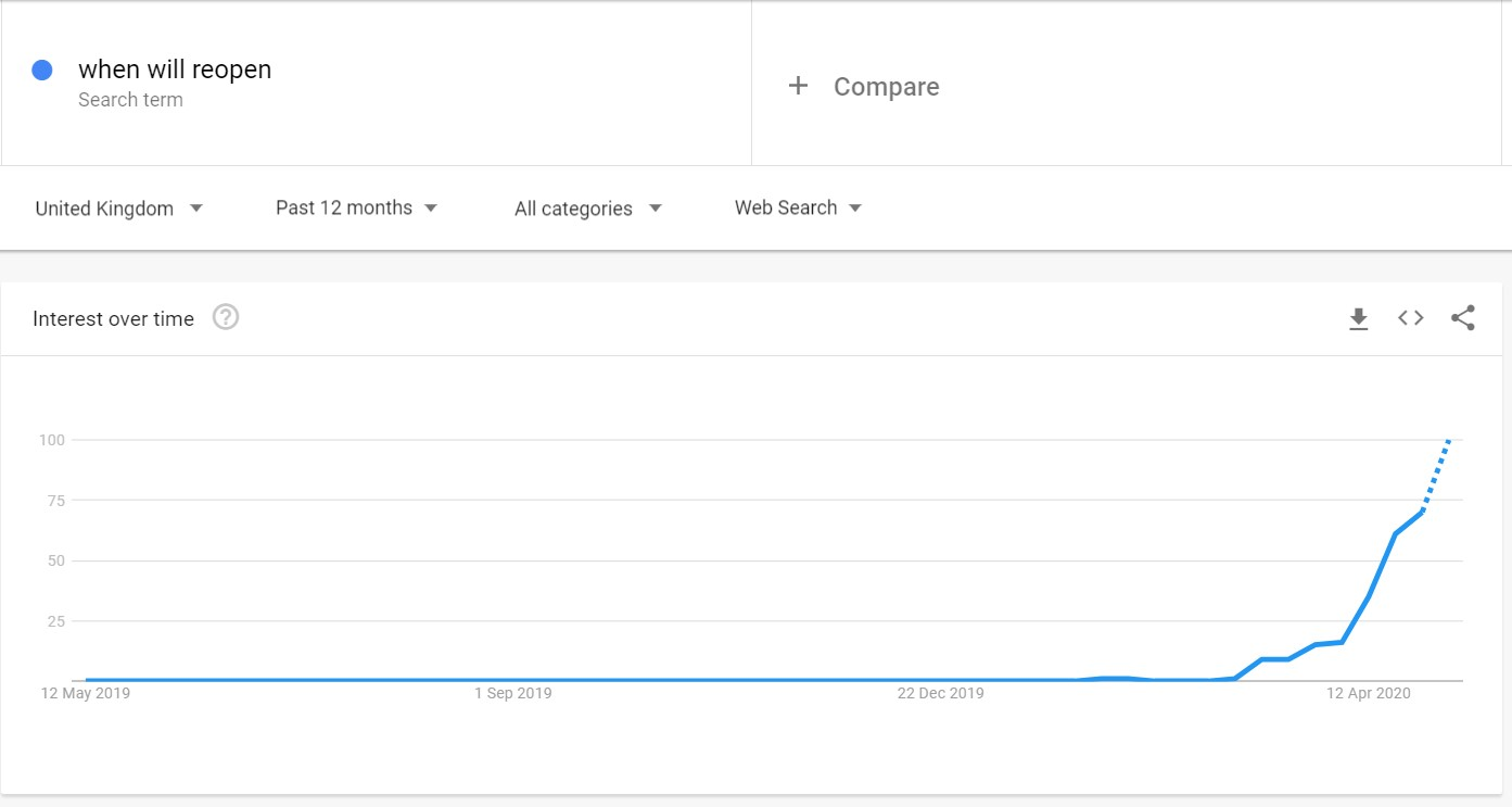 Google Trends - when will reopen 1
