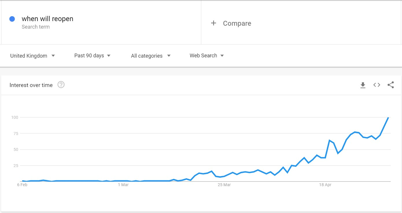 Google Trends 90-day data