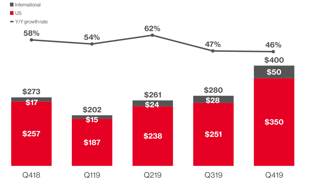 Pinterest quarterly revenue