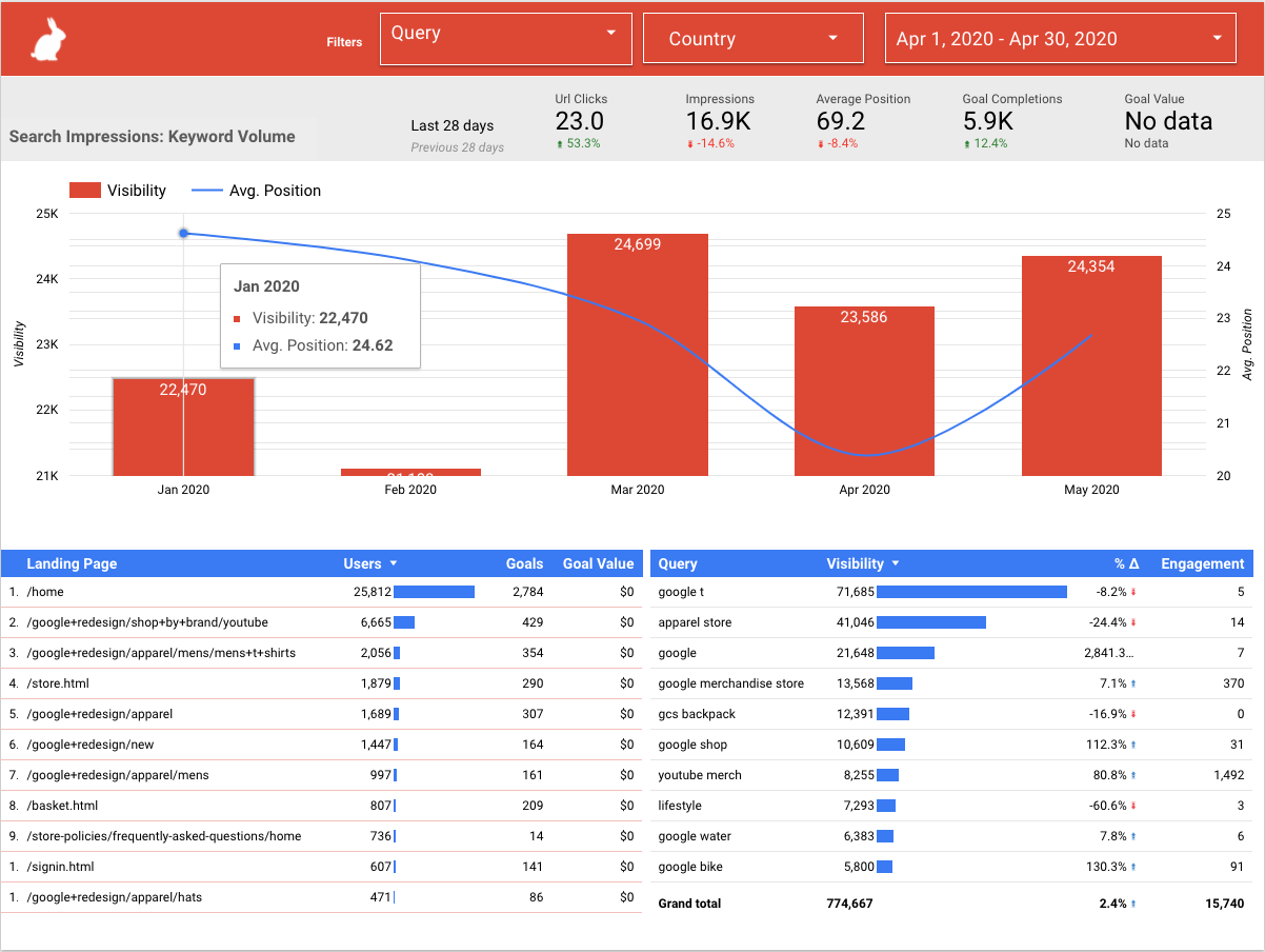 sample data studio content marketing campaign report