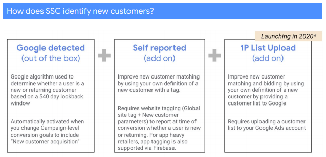 Google Smart Shopping Beta Testing New Customer Only Goal