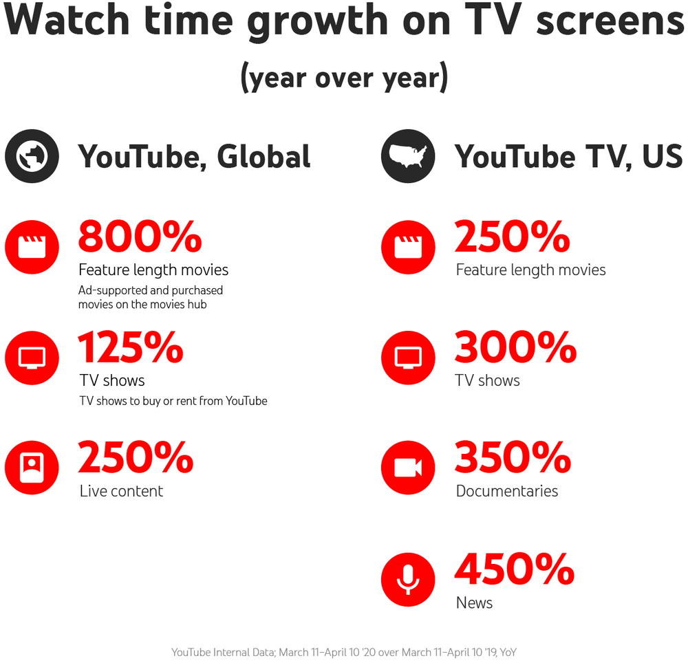 YouTube Expands Ad Formats for TV Screens