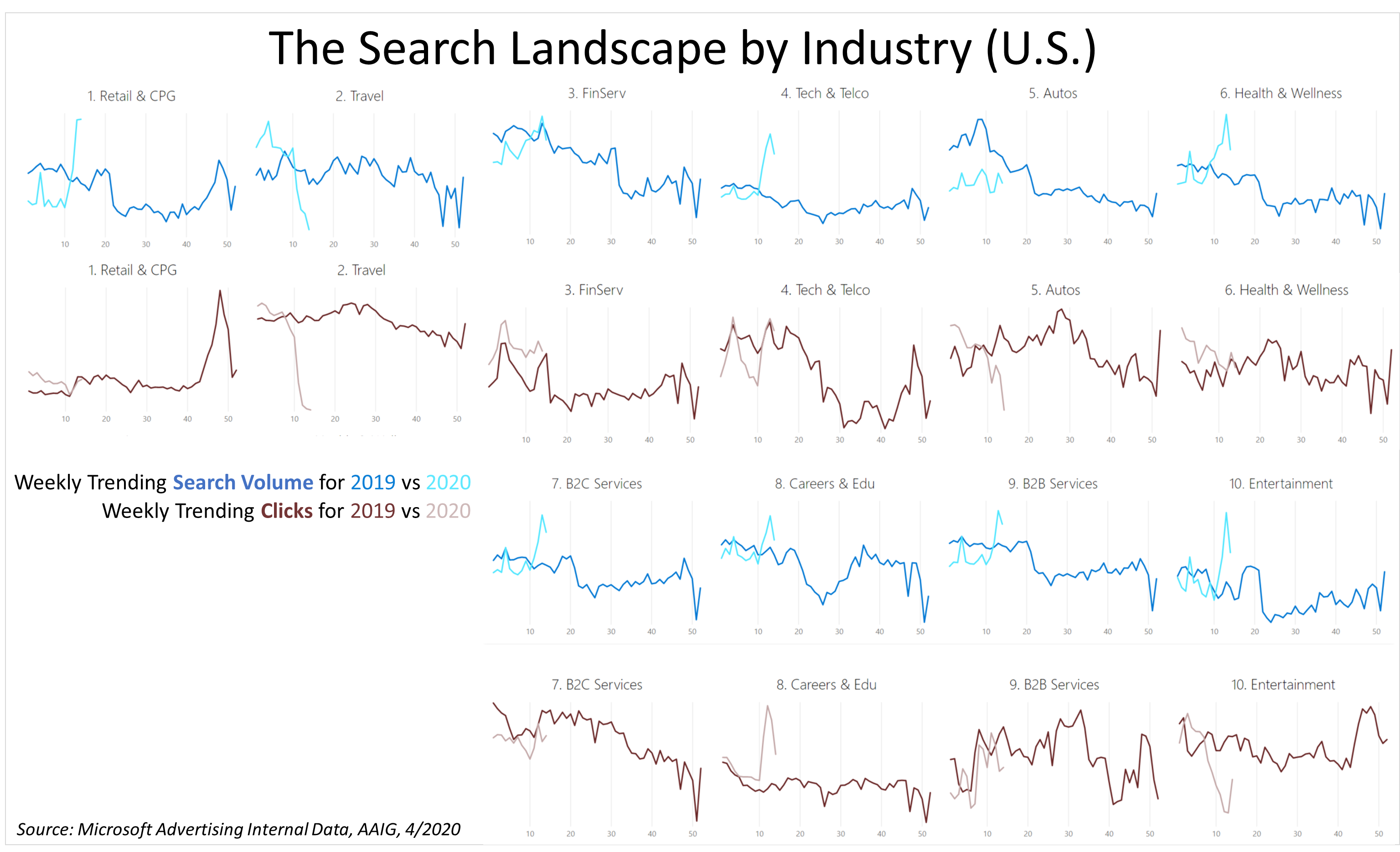 The US Search Industry Landscape outlining the year over year changes in search volume and clicks for the top 10 industries on Microsoft Advertising.