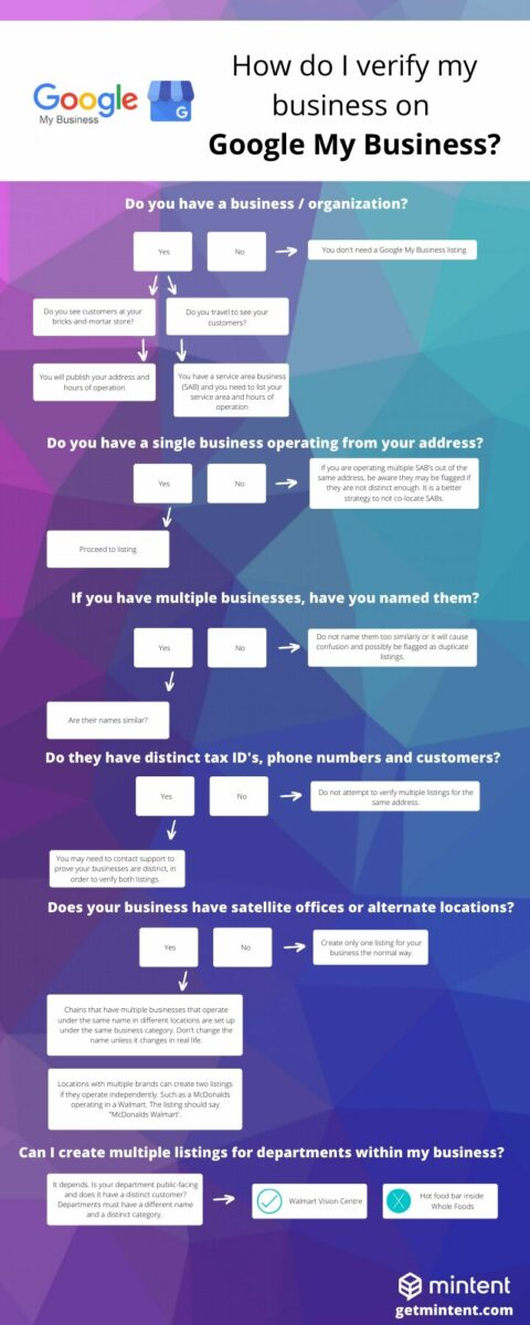 Google My Business Troubleshooting Guide