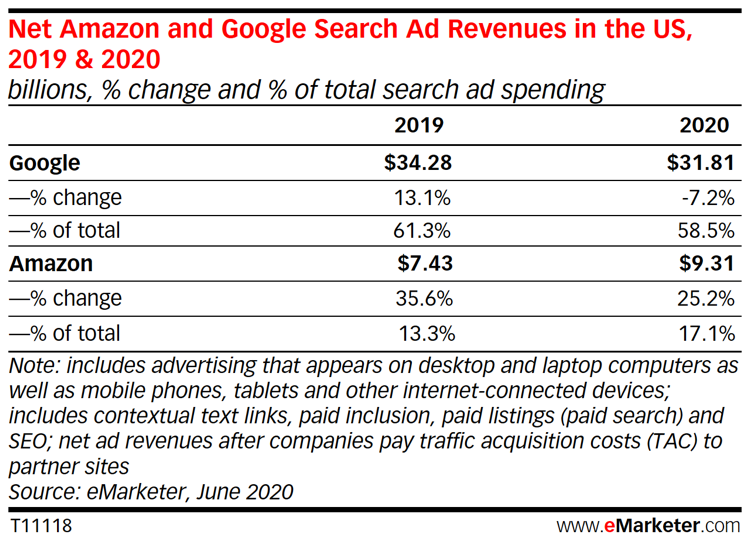Google to See Unprecedented Drop in Ad Revenue