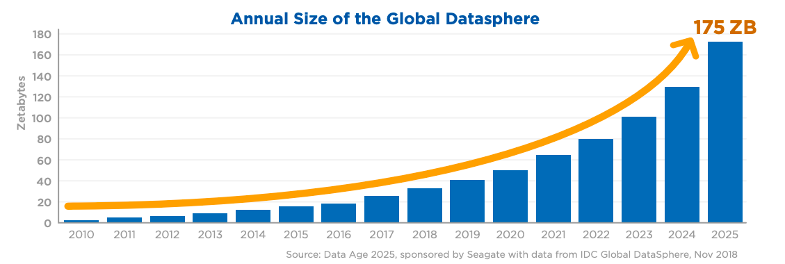 annual size of the global datasphere