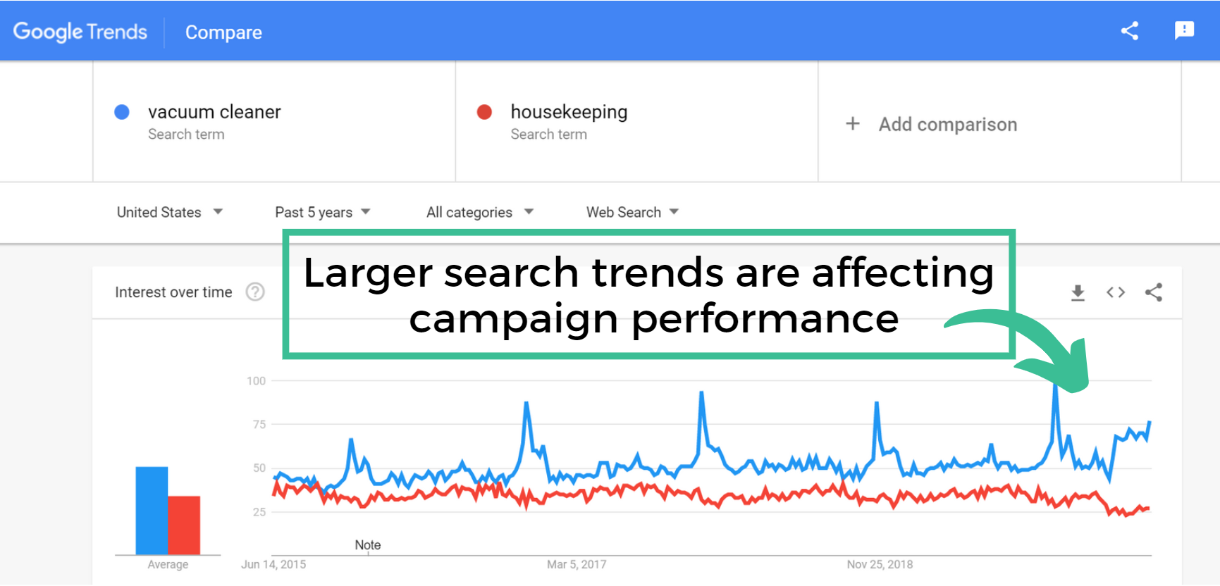 google trends chart of vacuum cleaner vs housekeeping