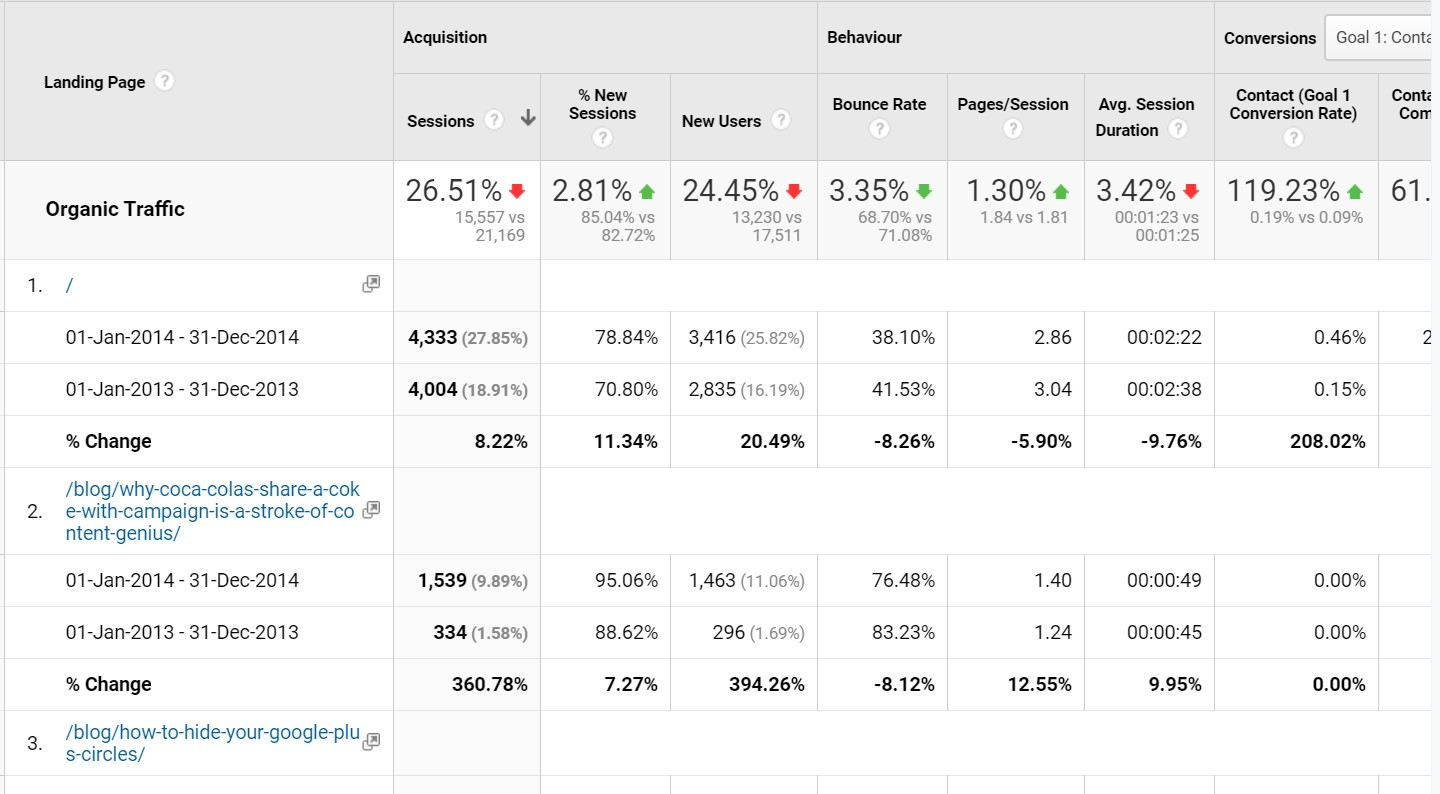 Google Analytics Demo Data - Vertical Leap