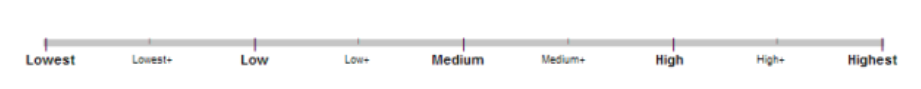 Google Quality Rater Guidelines Scale