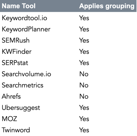 Grouping effect per tool provider _ SEJ