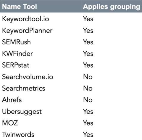 Keyword grouping per keyword tool - SEJ