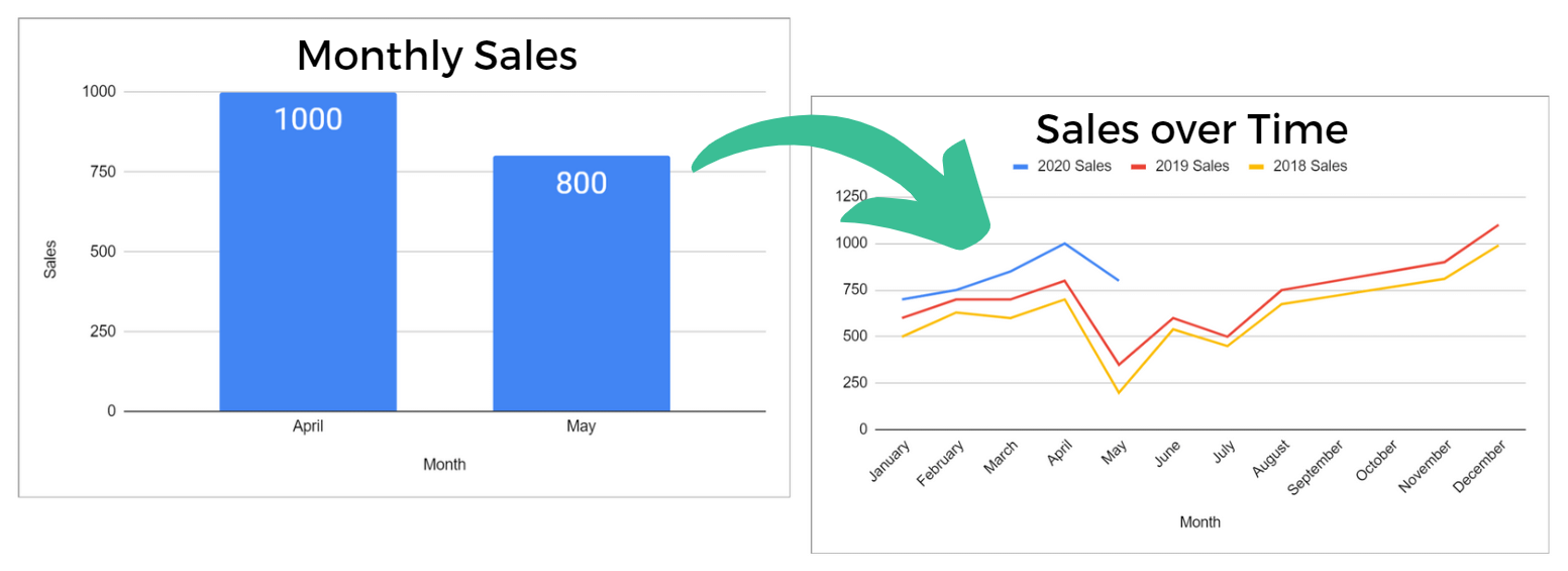 monthly sales chart vs sales over time