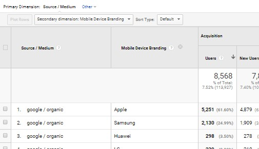 Measuring Secondary Dimensions in Google Analytics