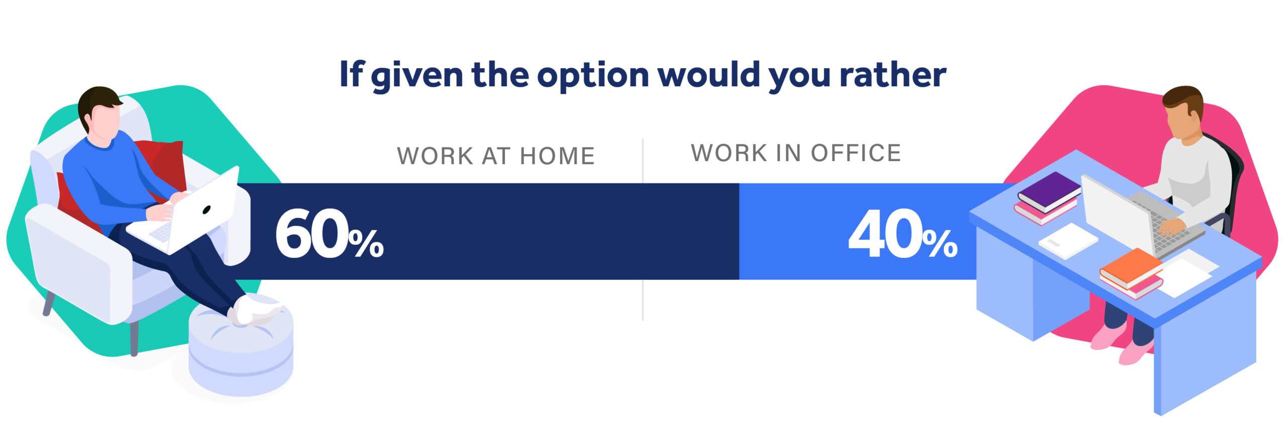 Illustration showing 60% of people want to work at home