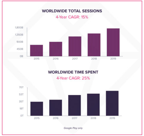 Mobile App Usage Growing as Users Spend 3 Hours Per Day in Apps