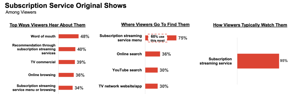 online browsing is a top way users find what to watch