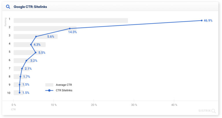 Over 25% of People Click the First Google Search Result