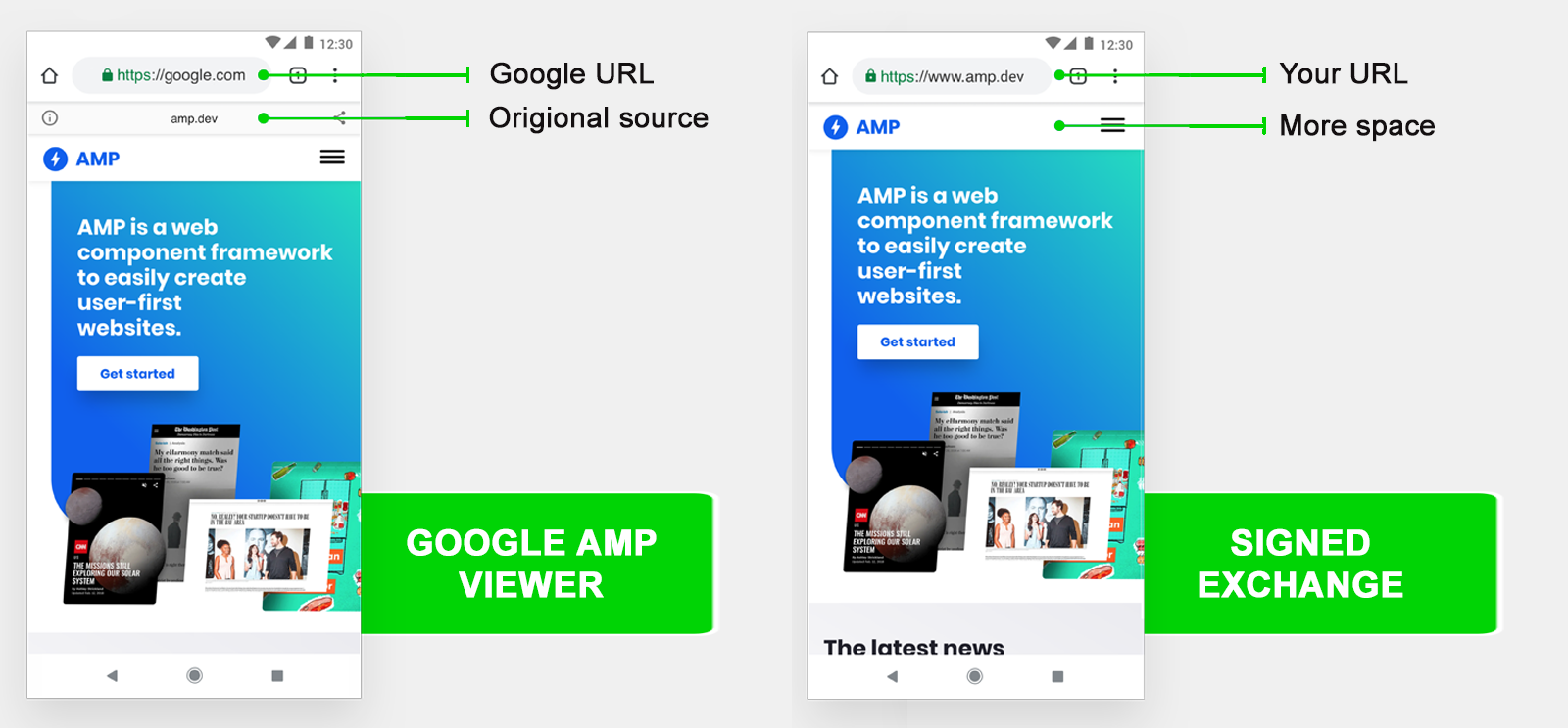 Google AMP Viewer vs Signed Exchange